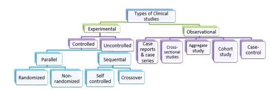Figure 3: Types of clinical studies (Kumar et al., 2014)