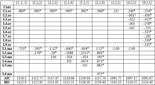 Table 2: Comparison of ARIMA models for time series GDP in STATA