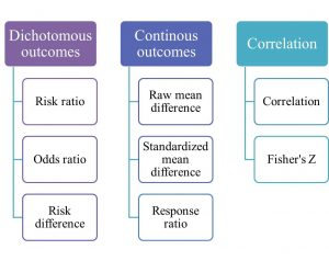 Different types of effect size indices depending on the type of outcome