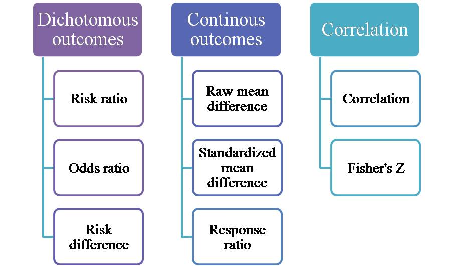 Effect size indices depending on the type of outcome