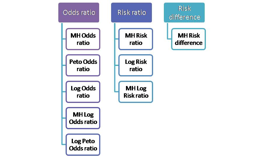 Effect size variations of classical odds ratio, risk ratio and risk difference