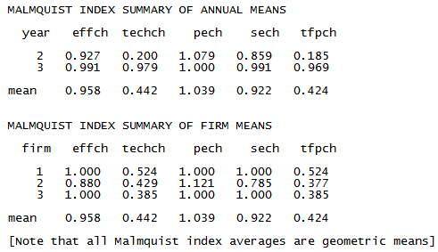 Malmquist index for annual and firm means from output oriented Malmquist DEA