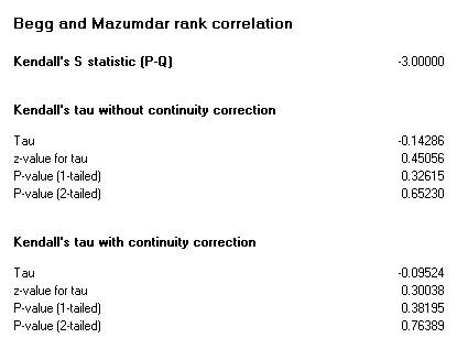 Rank correlation test