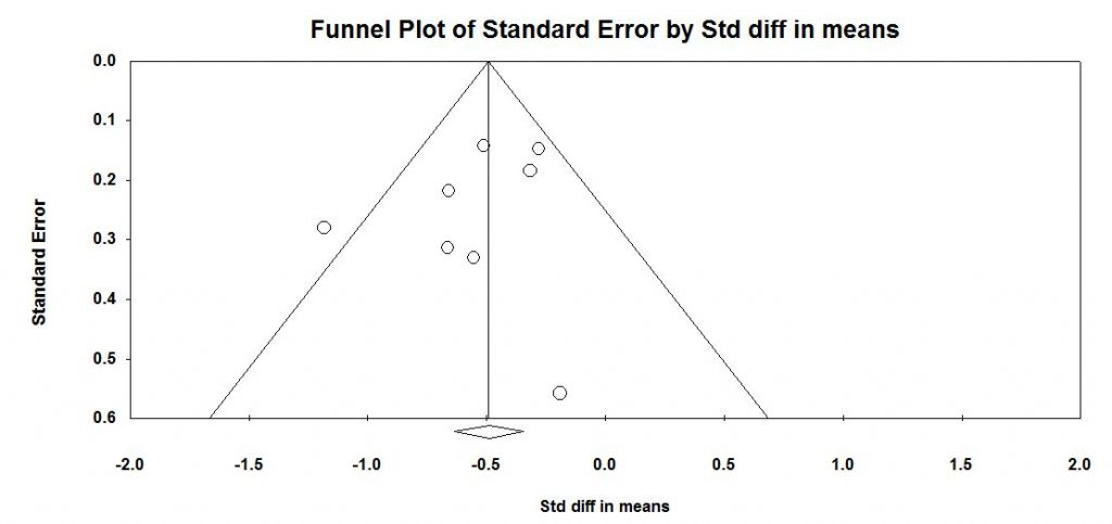 Funnel plot for unmatched post data