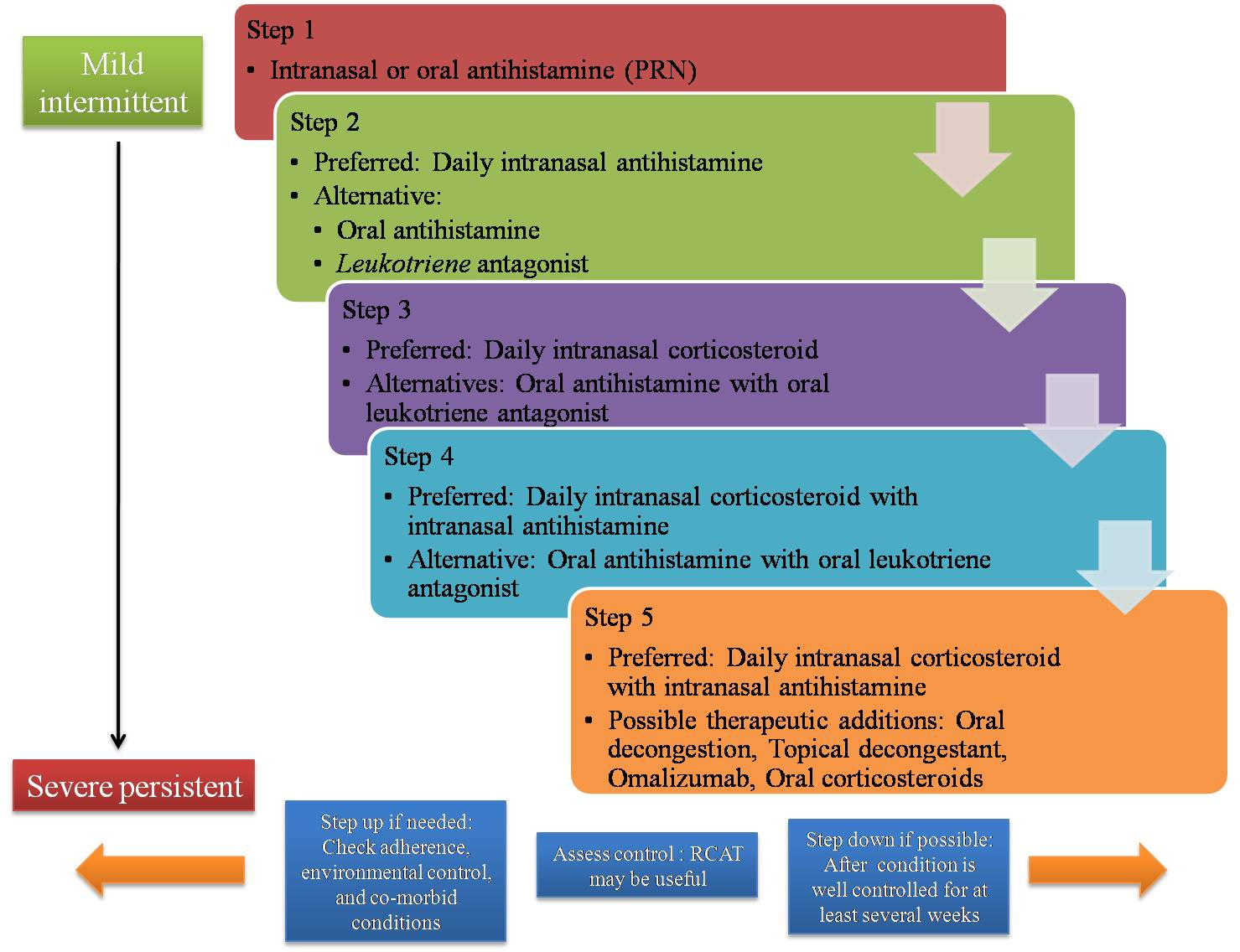 Treatment of drug rhinitis