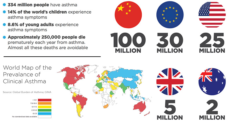 Global burden of Asthma