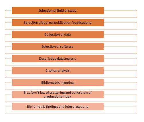 The process of bibliometrics