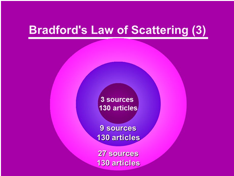 Representation of Bradford law of scattering