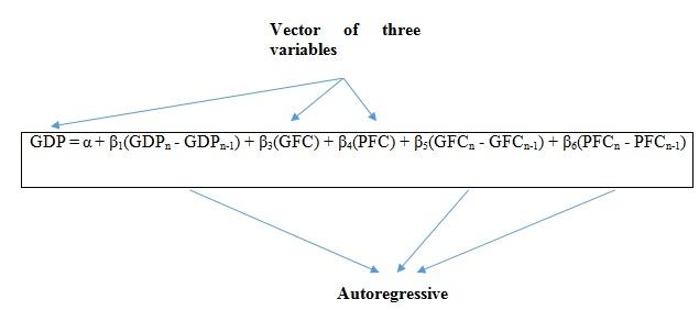 Figure 1: Equation of VAR