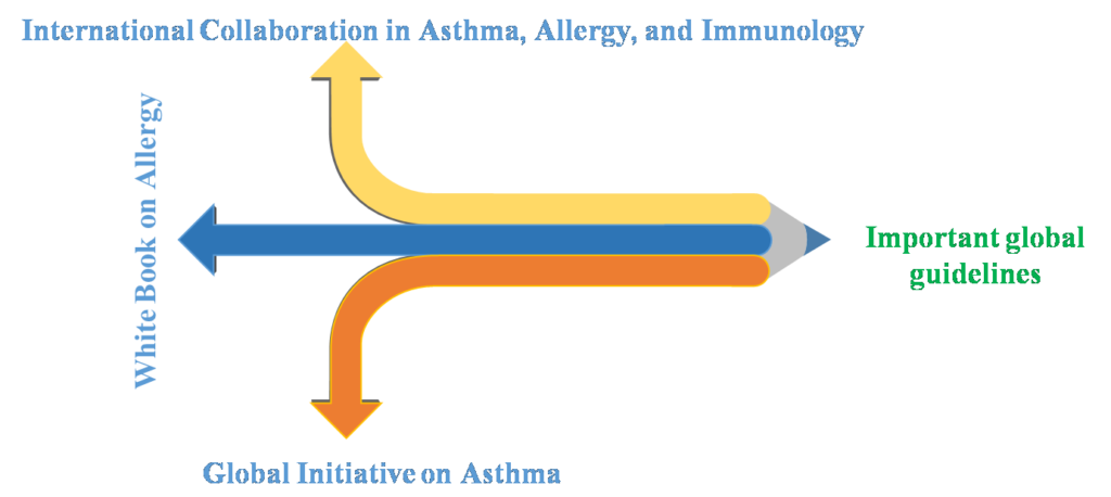 Important global policy and guidelines about Asthma