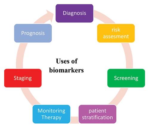 Usage of bio marker (Karley, 2011)