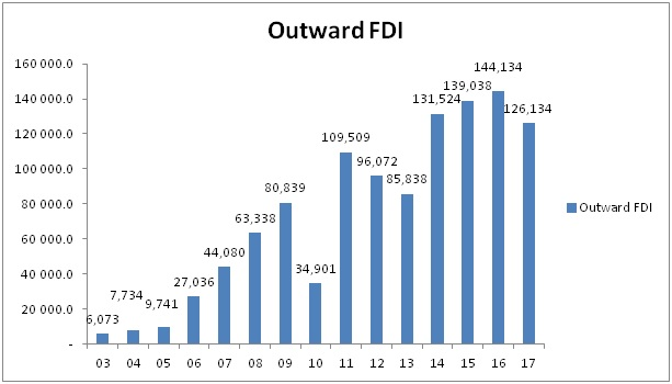 importance of outward fdi to the indian economy