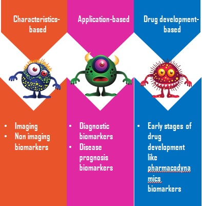Classification of biomarkers (Atala and Allickson, 2014)