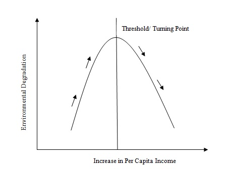 Figure 1: Kuznets Curve (Source: Hauff and Mistri, 2015).