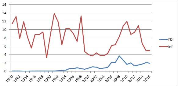 Figure 1: Inflation and FDI inflows in India (Source: World Bank)