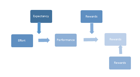 The process of expectancy theory