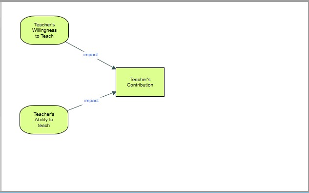 Associated thoughts connected to focus point in concept maps in Nvivo