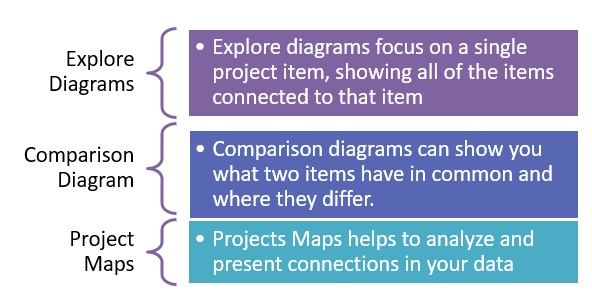 Figure 1: Different tools for qualitative data representation in Nvivo