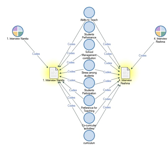 Figure 9: Comparison diagram between two cases in Nvivo