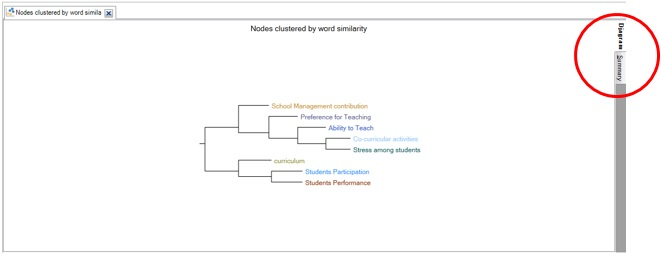 Figure 6: Results for cluster analysis using word similarity
