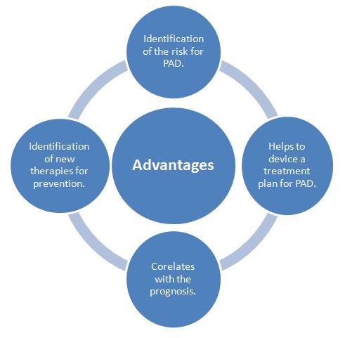 Advantages of Biomarkers (Source: Author)