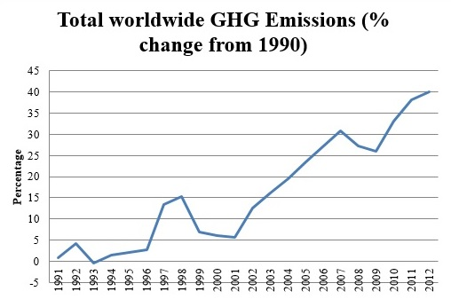 Figure 1: Total GHG emissions as % changes from 1990 to 2012 (Source: World Bank)