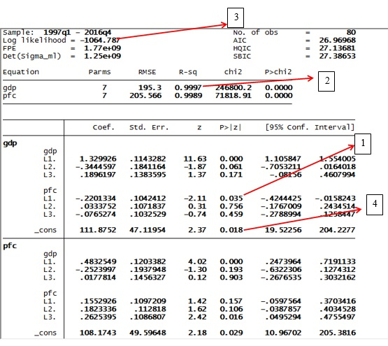 Figure 12: Results of VAR in STATA