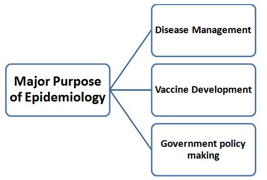 Purposes of epidemiological studies (Nature, 2018)