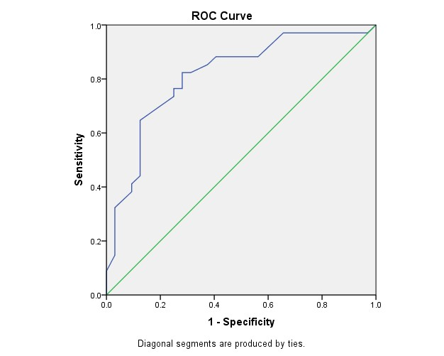 Figure 3: Receiver operating curve for the test case using SPSS software
