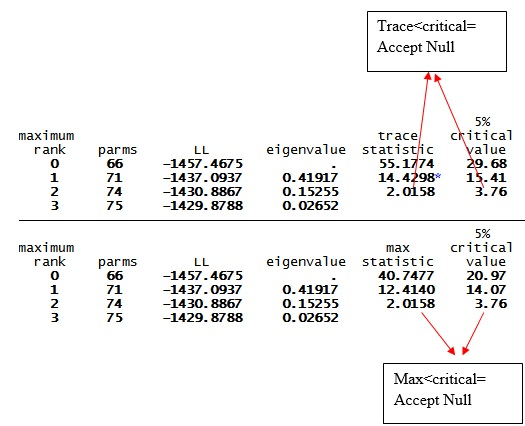 Figure 7: Result of Johansen cointegration test for VAR model with three variables in STATA