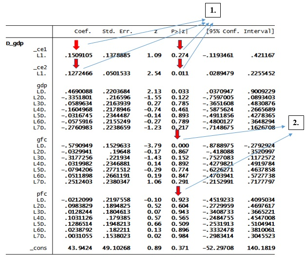 Figure 5: Part 2 of results of VECM in STATA