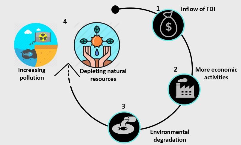 Figure 1: Relationship between FDI and environment