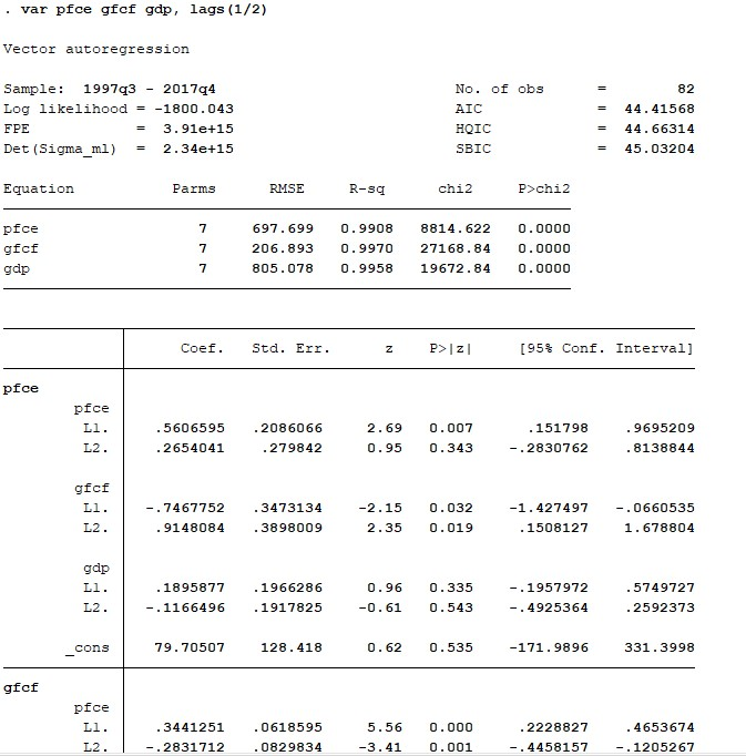 Figure 4: Results of VAR in STATA