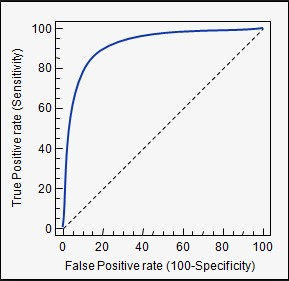 Figure 1: ROC curve after plotting true positive rate against the false positive rate