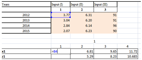 Figure 1: Step 2 for solving a complex equation in GM (1,1) modeling