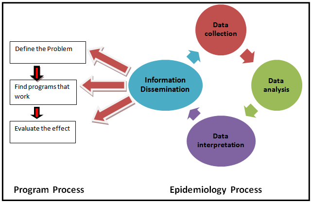 Integrating epidemiology studies into a disease program
