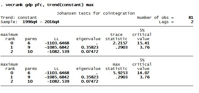 Figure 8: Result of Johansen cointegration test in VAR with two variables using STATA