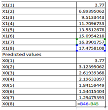 Figure 9: Forecasted results