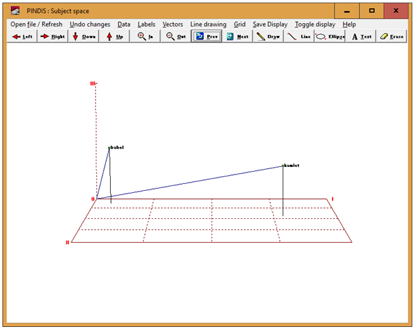 Figure 4: Subject space graphical representation