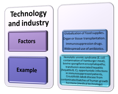 Factors of Technology and Industry impacting the EID prevalence