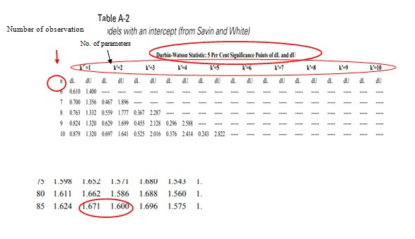 Figure 2: Durbin Watson test statistics table