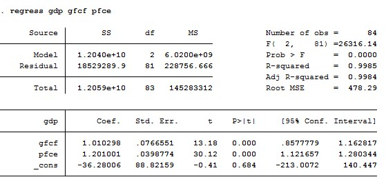 Figure 2: Regression results of dataset