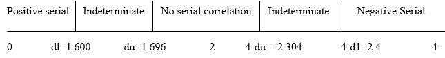 Figure 3: Results of Durbin Watson test