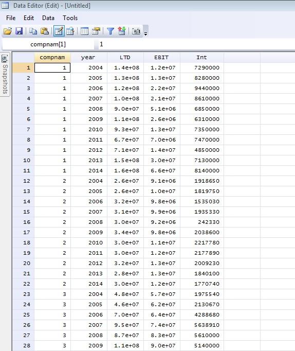 Figure 2: Panel data set in 'Data Editor' window of STATA
