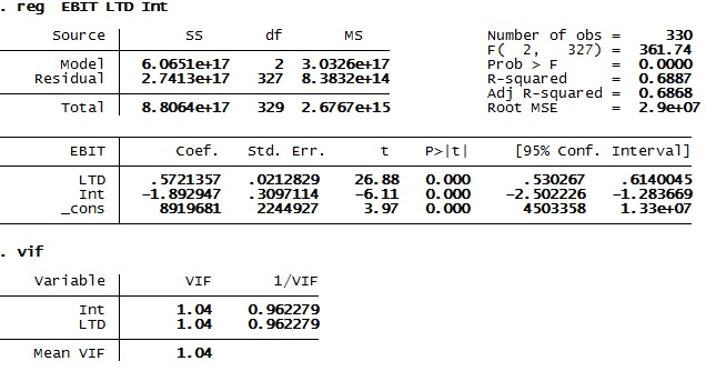 Figure 6: Regression and multicollinearity result for panel data analysis in STATA