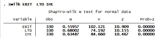Figure 8: Shapiro-Wilk normality test result for panel data analysis in STATA