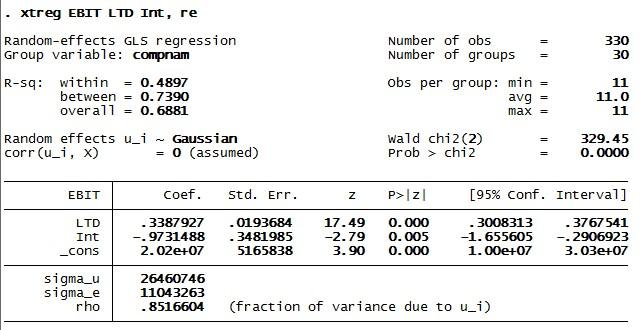 Figure 1: Result of random effects model in STATA for panel data analysis