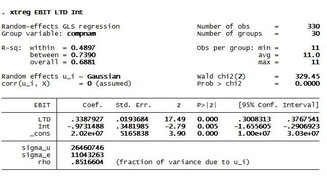 Figure 5: Results of GLS random effect model in STATA