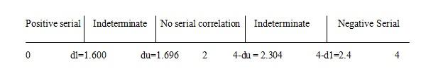 Figure 4: Calculation of original and new Durbin Watson statistics