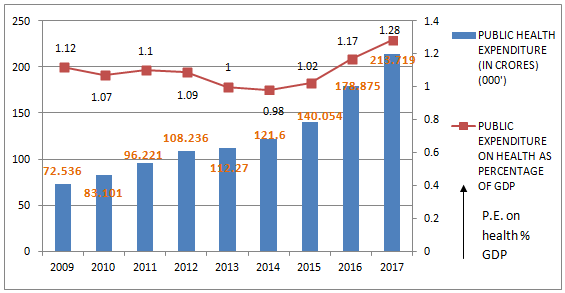 Trend of Public health expenditure (in crores) and Public expenditure on health as % of GDP (Ministry of health and family welfare, 2018)